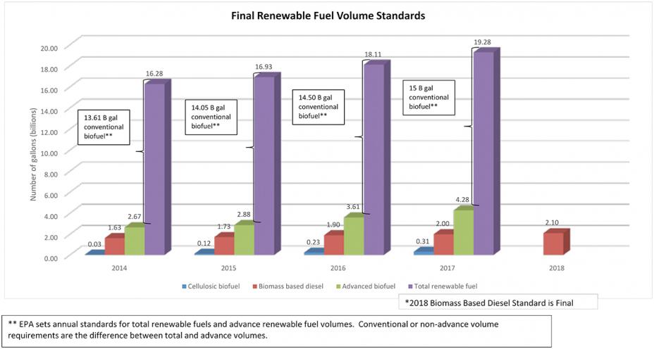 final renewable fuel volume standards graph