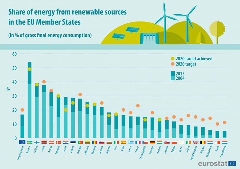 share of energy from renewable sources graph
