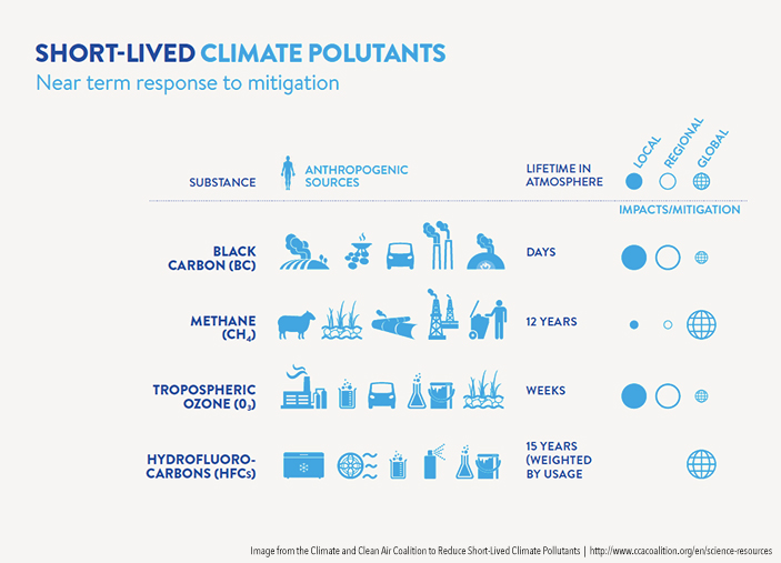climate pollutants