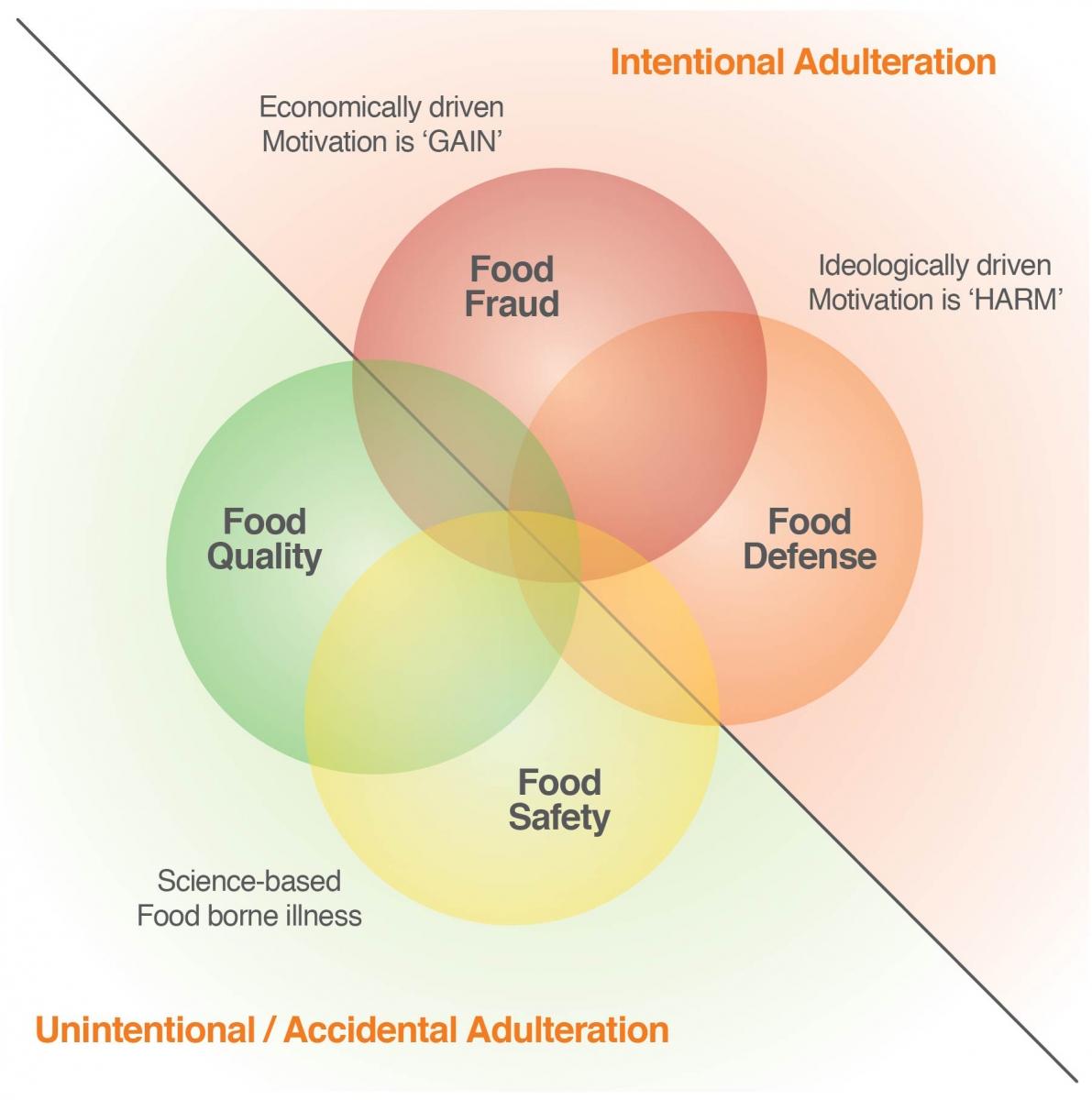 food safety summary