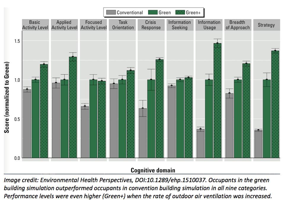 environmental health perspectives graph
