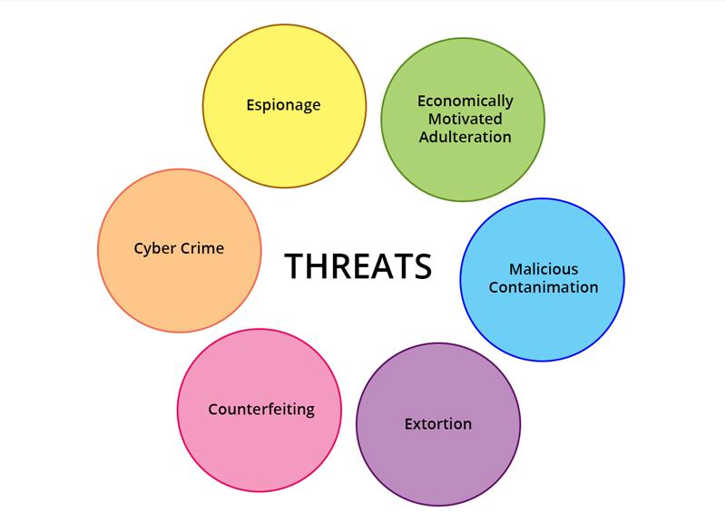 taccp threats