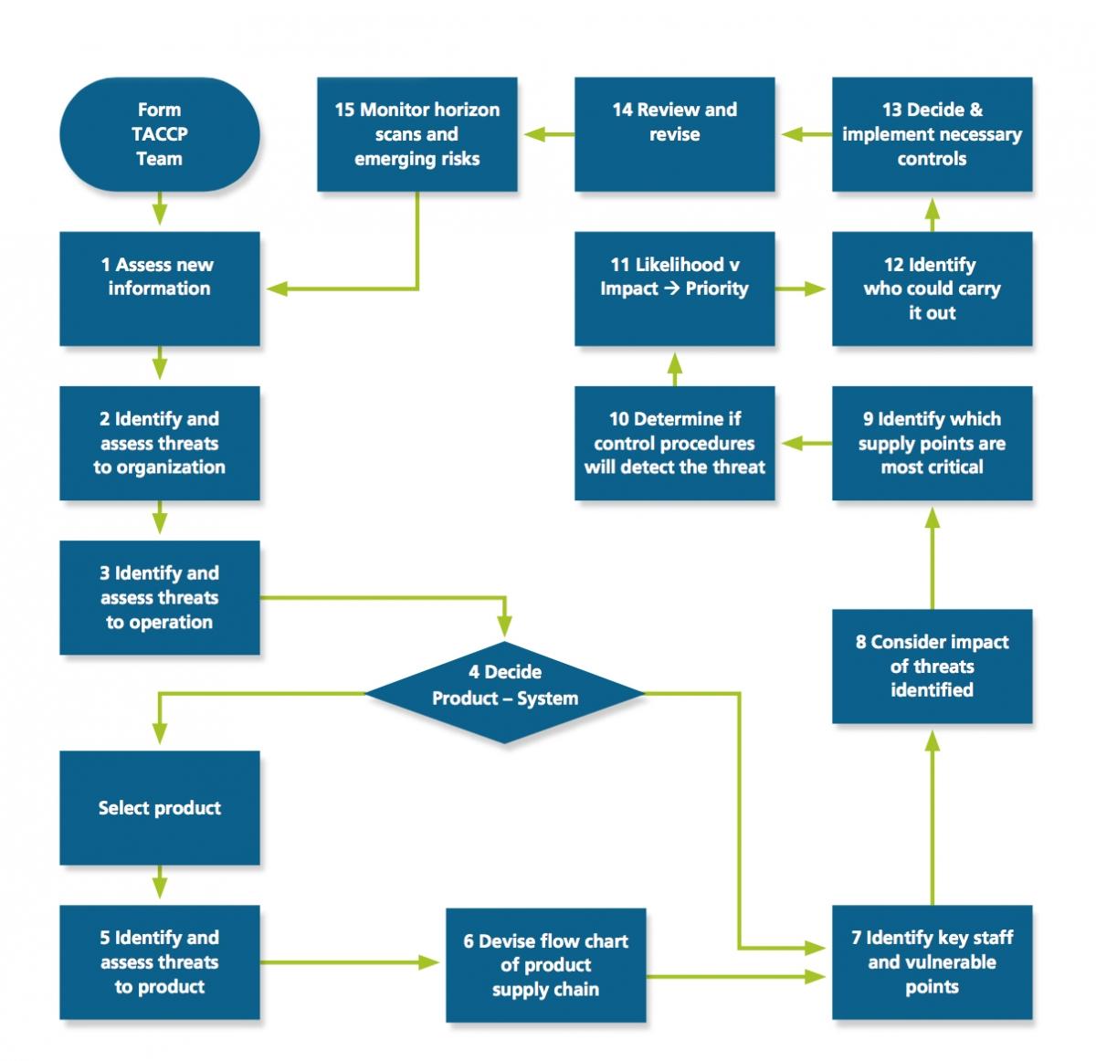 taccp process