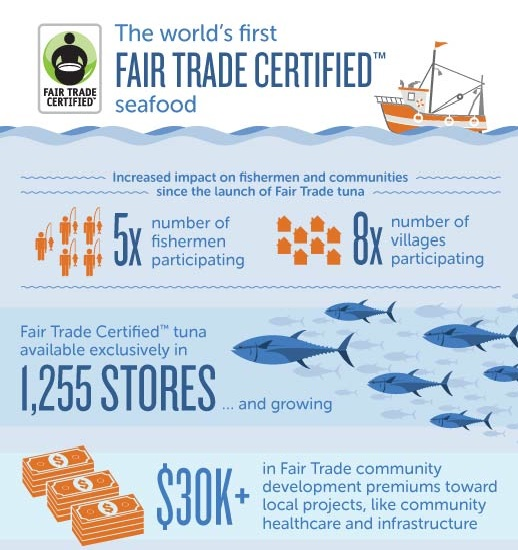 Capture fisheries infographic
