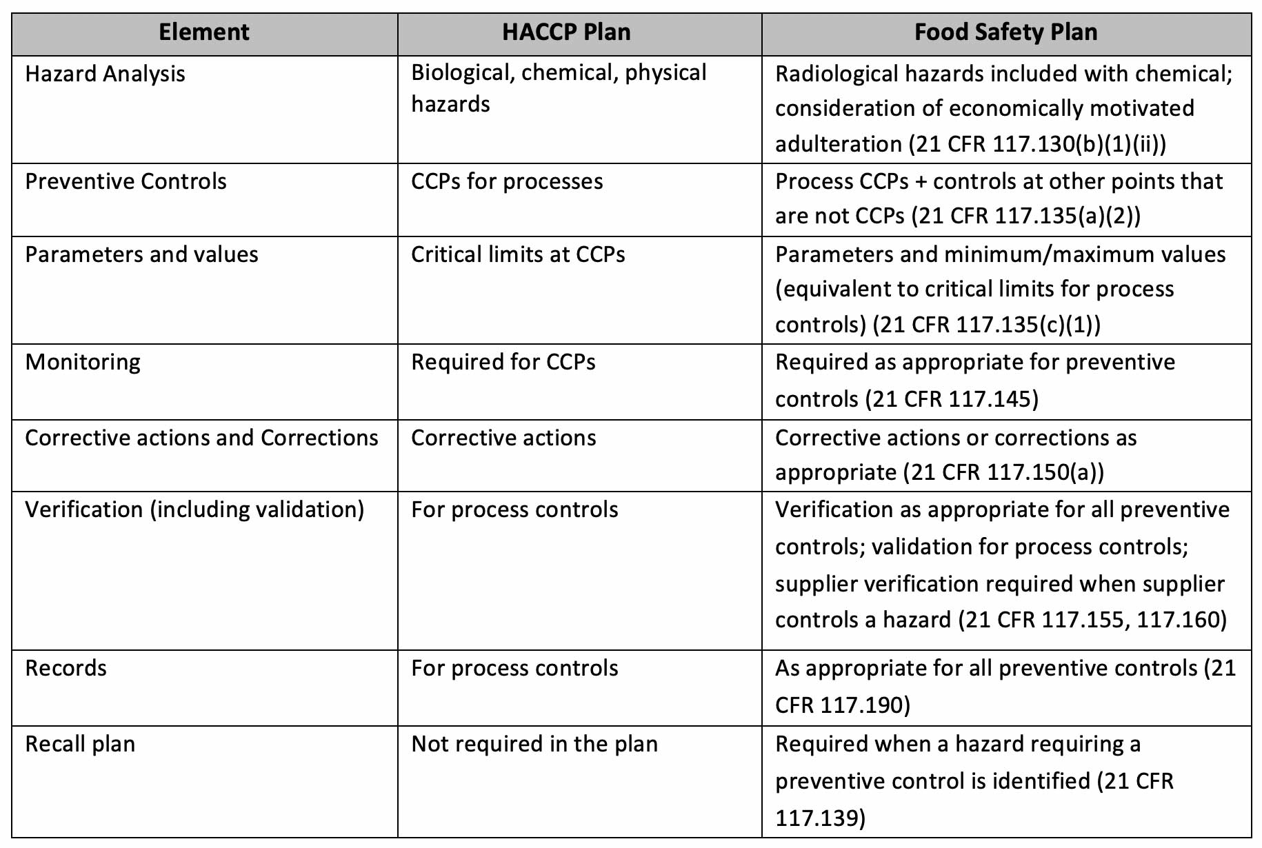 Haccp chart