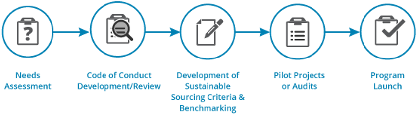 Responsible Sourcing Strategies graphic